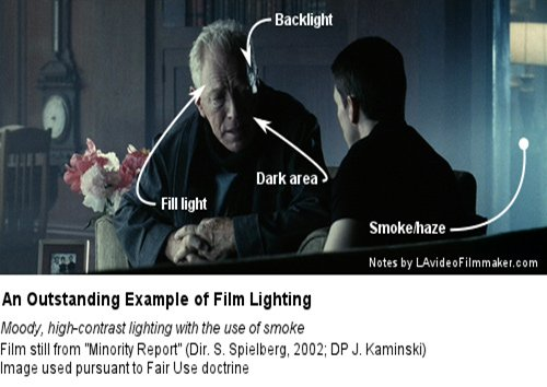 example-of-film-lighting-video-production-lighting-techniques