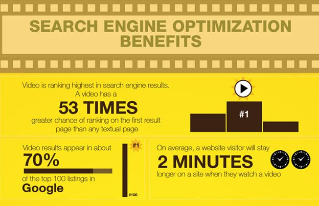search-engine-optimization-benefits-with-video